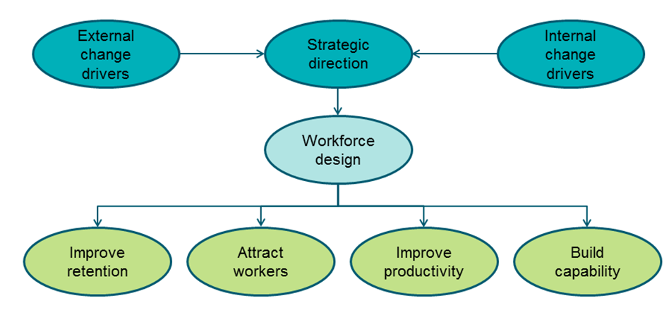 A diagram that shows how external and internal change drivers lead to an organisation developing a strategic direction. Part of this strategic direction is workforce design. Good workforce design helps to improve retention, attract workers, improve productivity and build capability.